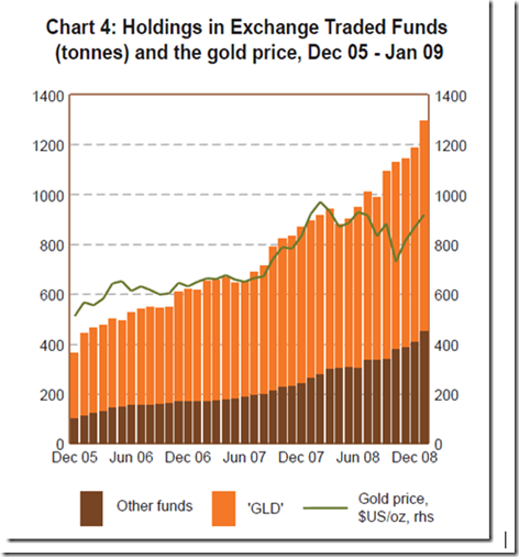 Gld Quote: How Will Radical Change In Gold Markets Affect Gold Prices
