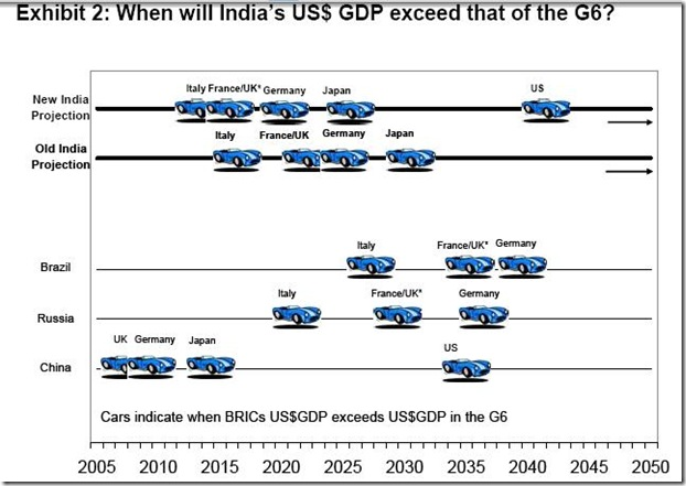 India-growth